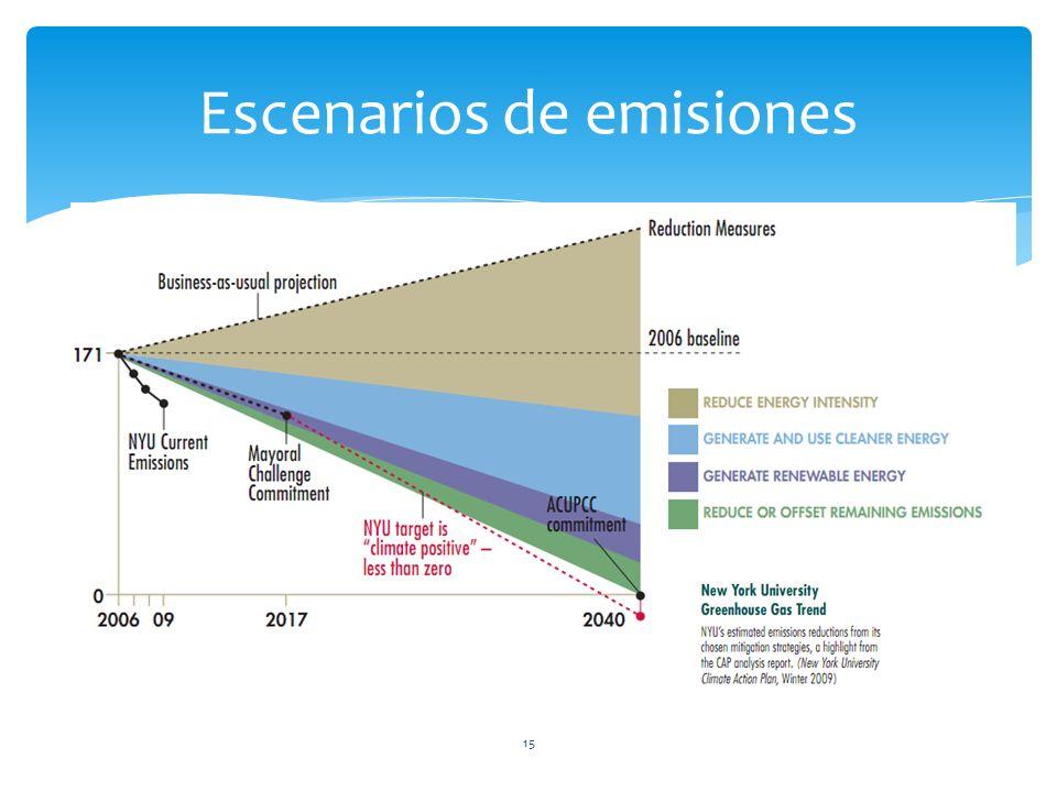 15 Escenarios de emisiones