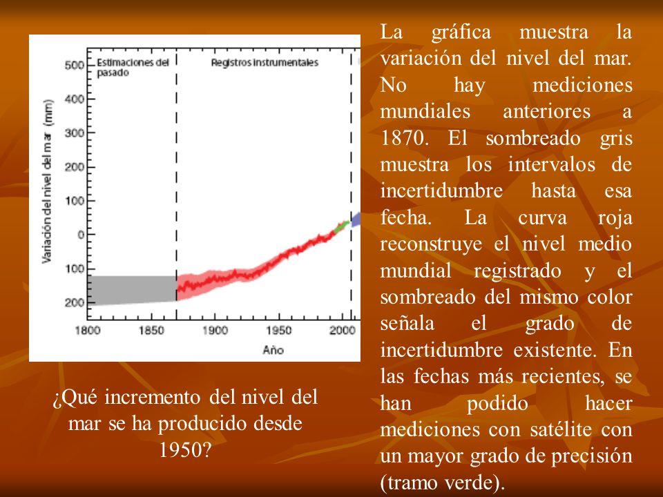 La gráfica muestra la variación del nivel del mar. No hay mediciones mundiales anteriores a 1870. El sombreado gris muestra los intervalos de incertid