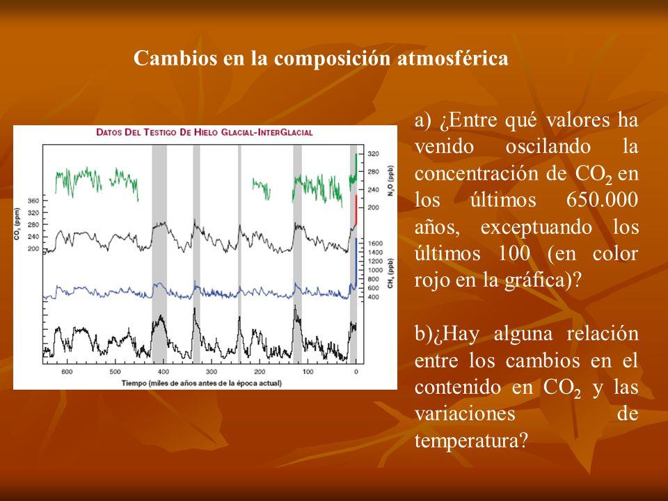 Cambios en la composición atmosférica a) ¿Entre qué valores ha venido oscilando la concentración de CO 2 en los últimos 650.000 años, exceptuando los