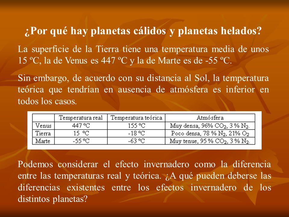 ¿Por qué hay planetas cálidos y planetas helados? La superficie de la Tierra tiene una temperatura media de unos 15 ºC, la de Venus es 447 ºC y la de