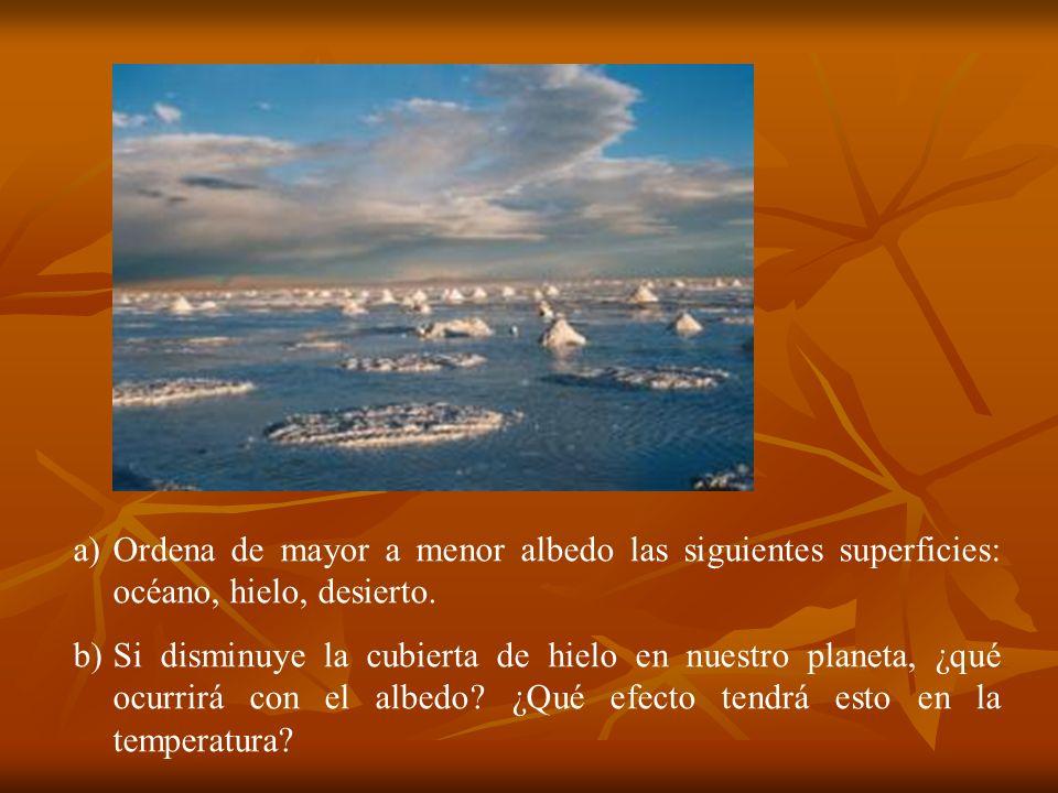 a)Ordena de mayor a menor albedo las siguientes superficies: océano, hielo, desierto. b)Si disminuye la cubierta de hielo en nuestro planeta, ¿qué ocu