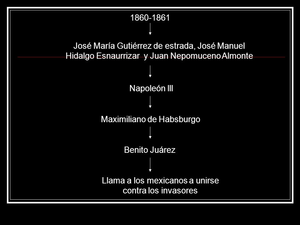 1860-1861 José María Gutiérrez de estrada, José Manuel Hidalgo Esnaurrizar y Juan Nepomuceno Almonte Napoleón lll Maximiliano de Habsburgo Benito Juár