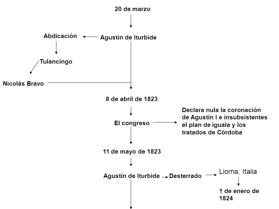 20 de marzo Agustín de Iturbide Abdicación Tulancingo Nicolás Bravo 8 de abril de 1823 El congreso Declara nula la coronación de Agustín I e insubsist