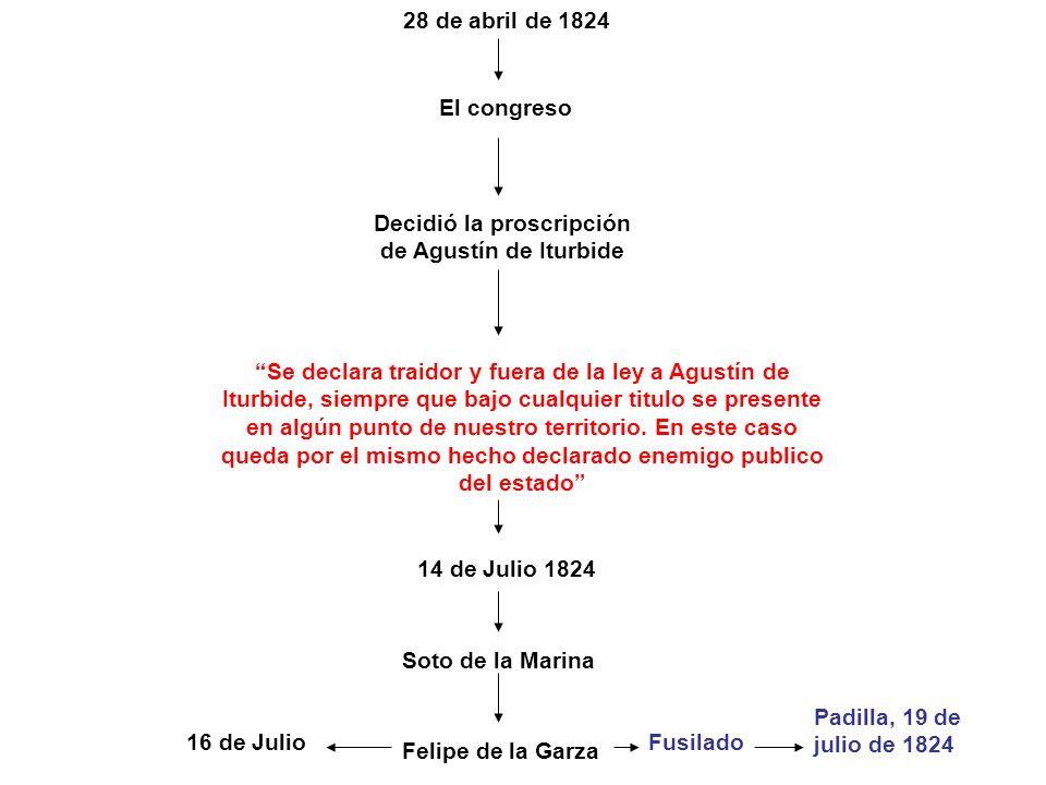 28 de abril de 1824 El congreso Decidió la proscripción de Agustín de Iturbide Se declara traidor y fuera de la ley a Agustín de Iturbide, siempre que