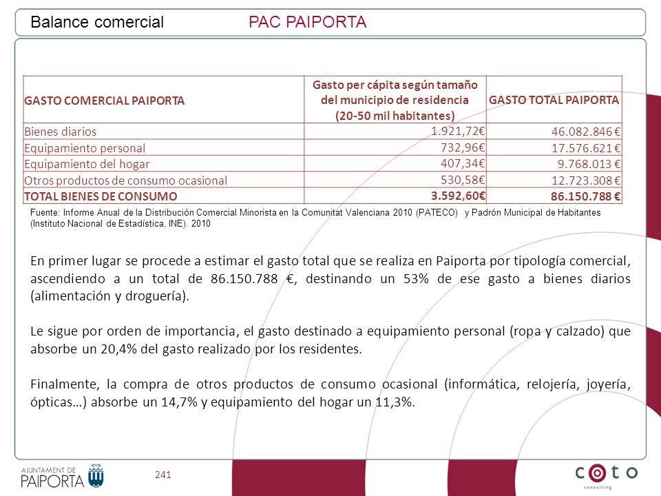 241 Balance comercialPAC PAIPORTA GASTO COMERCIAL PAIPORTA Gasto per cápita según tamaño del municipio de residencia (20-50 mil habitantes) GASTO TOTA