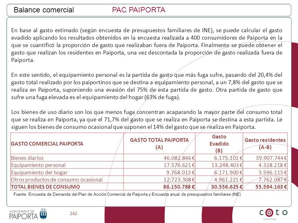 242 Balance comercialPAC PAIPORTA GASTO COMERCIAL PAIPORTA GASTO TOTAL PAIPORTA (A) Gasto Evadido (B) Gasto residentes (A-B) Bienes diarios46.082.846