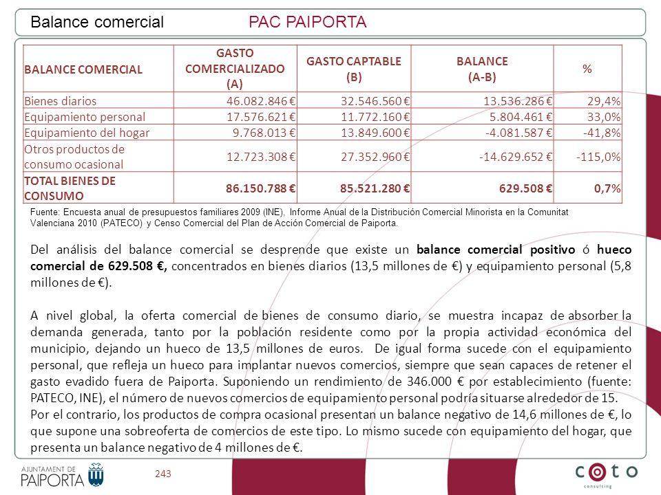243 Balance comercialPAC PAIPORTA BALANCE COMERCIAL GASTO COMERCIALIZADO (A) GASTO CAPTABLE (B) BALANCE (A-B) % Bienes diarios46.082.846 32.546.560 13