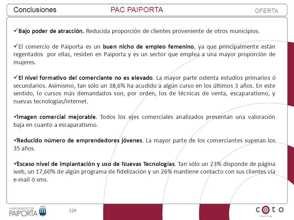 229 ConclusionesPAC PAIPORTA OFERTA Bajo poder de atracción. Reducida proporción de clientes proveniente de otros municipios. El comercio de Paiporta