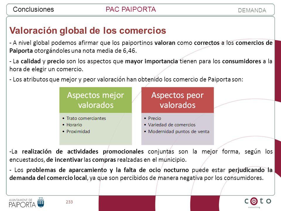 233 ConclusionesPAC PAIPORTA DEMANDA Valoración global de los comercios - A nivel global podemos afirmar que los paiportinos valoran como correctos a