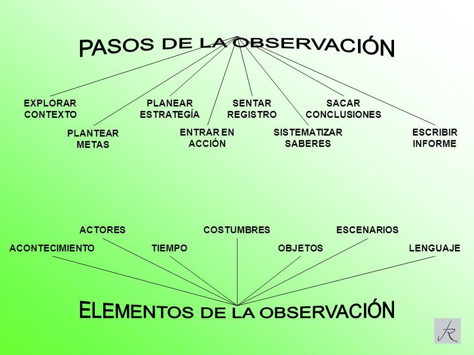 1.CONOCIMIENTO DEL ENTORNO (Un paneo desde fuera) CERCA (Local)LEJOS (Universal) 2.