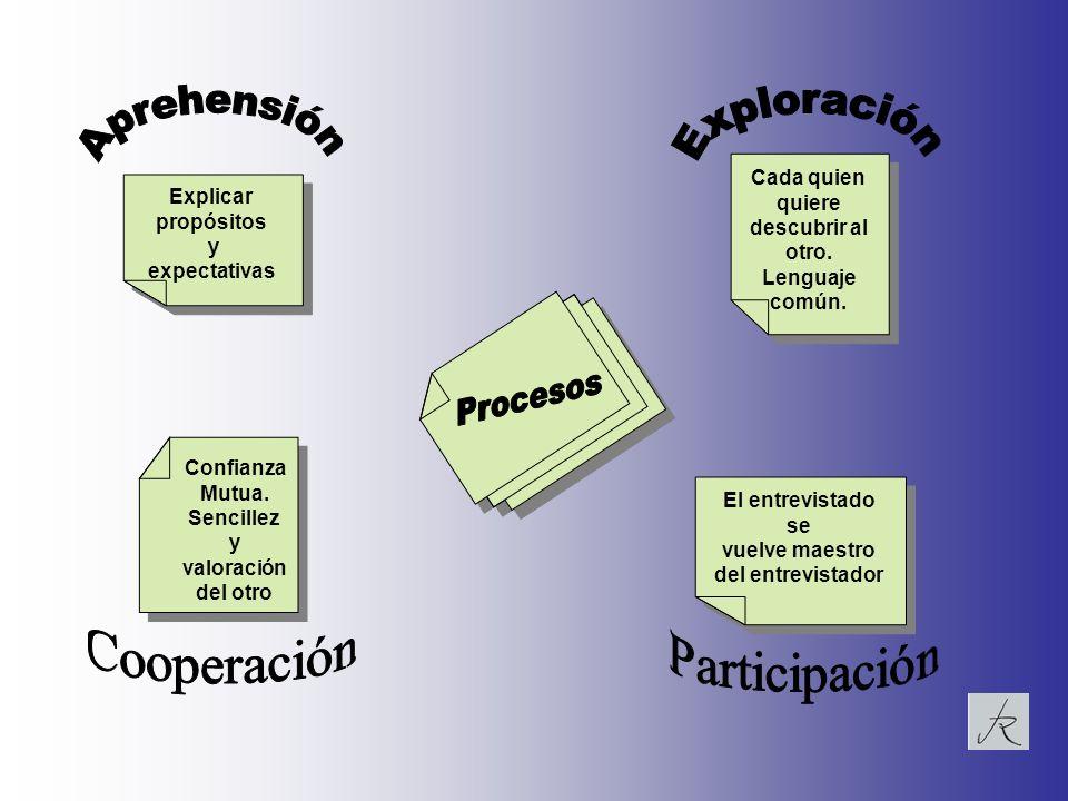 Explicar propósitos y expectativas Explicar propósitos y expectativas Cada quien quiere descubrir al otro. Lenguaje común. Cada quien quiere descubrir