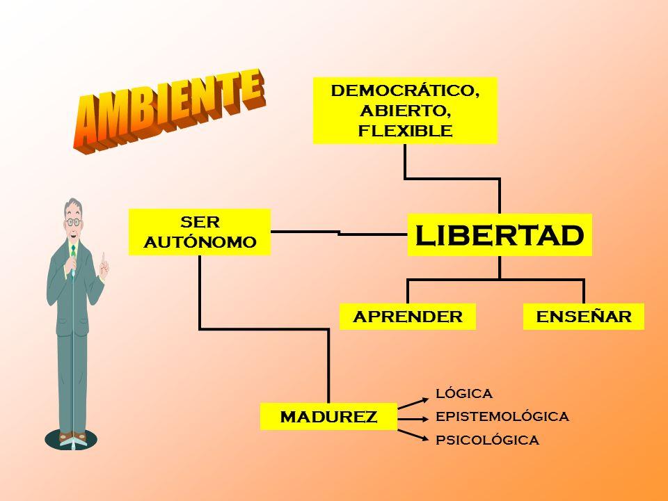 DEMOCRÁTICO, ABIERTO, FLEXIBLE LIBERTAD APRENDERENSEÑAR SER AUTÓNOMO MADUREZ LÓGICA EPISTEMOLÓGICA PSICOLÓGICA
