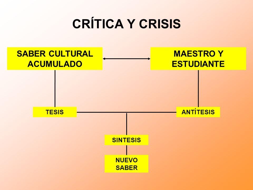 CRÍTICA Y CRISIS SABER CULTURAL ACUMULADO MAESTRO Y ESTUDIANTE TESISANTÍTESIS SINTESIS NUEVO SABER