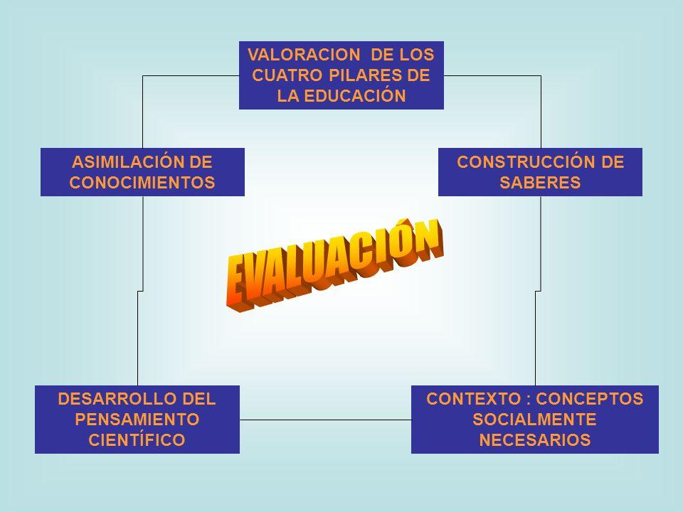 VALORACION DE LOS CUATRO PILARES DE LA EDUCACIÓN ASIMILACIÓN DE CONOCIMIENTOS CONSTRUCCIÓN DE SABERES DESARROLLO DEL PENSAMIENTO CIENTÍFICO CONTEXTO : CONCEPTOS SOCIALMENTE NECESARIOS