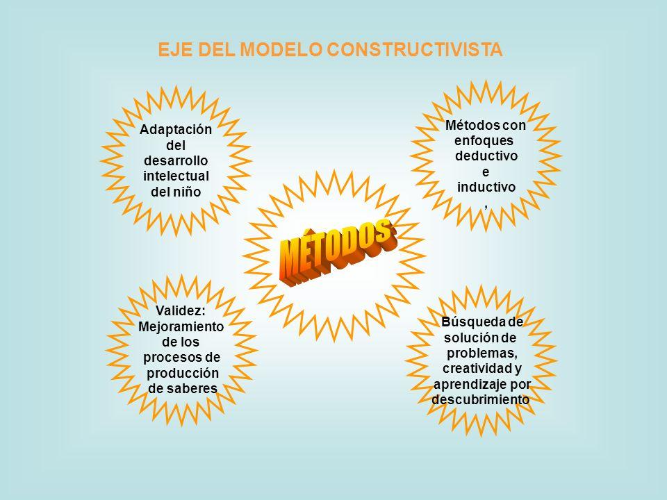 EJE DEL MODELO CONSTRUCTIVISTA Búsqueda de solución de problemas, creatividad y aprendizaje por descubrimiento Validez: Mejoramiento de los procesos d