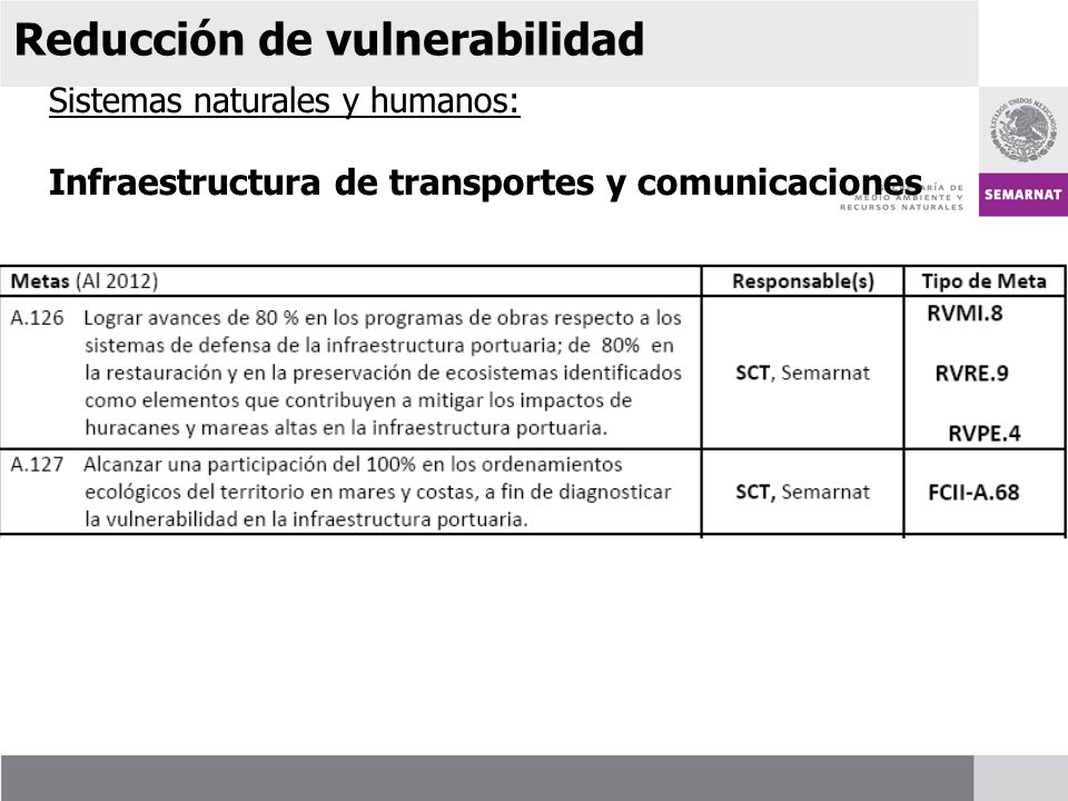 Sistemas naturales y humanos: Infraestructura de transportes y comunicaciones Reducción de vulnerabilidad