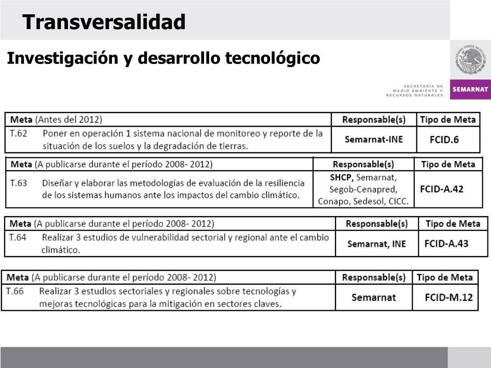 Investigación y desarrollo tecnológico Transversalidad
