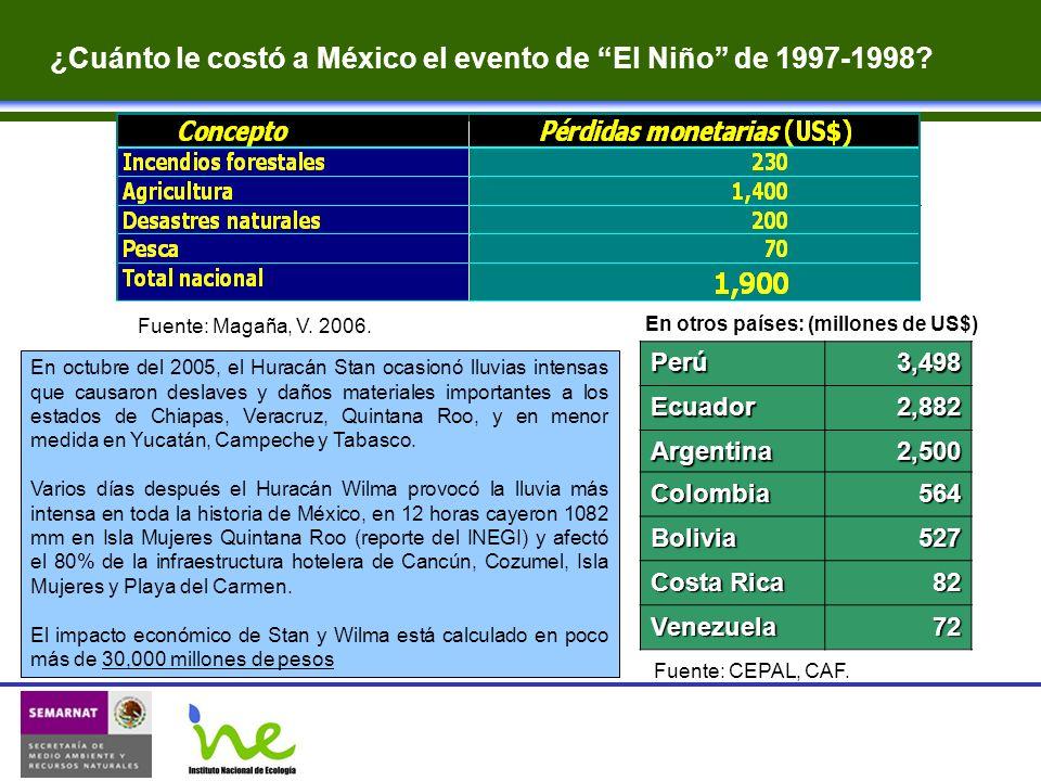 ¿Cuánto le costó a México el evento de El Niño de 1997-1998? En otros países: (millones de US$) Fuente: CEPAL, CAF.Perú3,498Ecuador2,882 Argentina2,50
