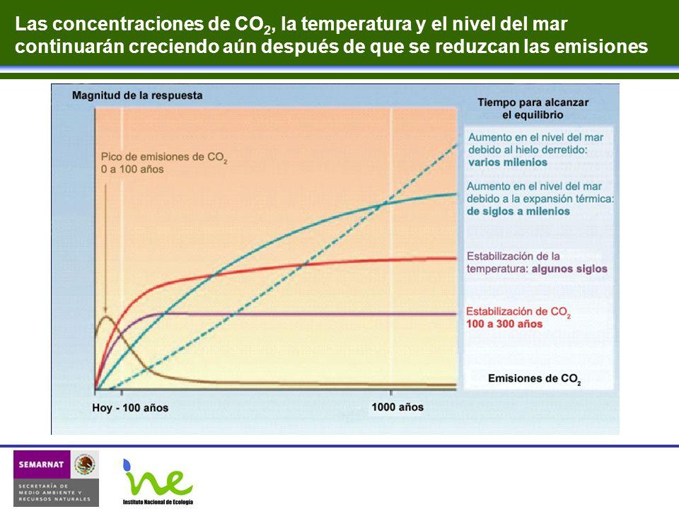 Las concentraciones de CO 2, la temperatura y el nivel del mar continuarán creciendo aún después de que se reduzcan las emisiones