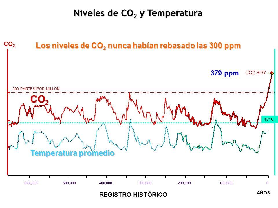 600,000500,000400,000300,000200,000100,0000 300 PARTES POR MILLON CO 2 AÑOS 15º C CO 2 Temperatura promedio CO2 HOY REGISTRO HISTÓRICO Niveles de CO 2
