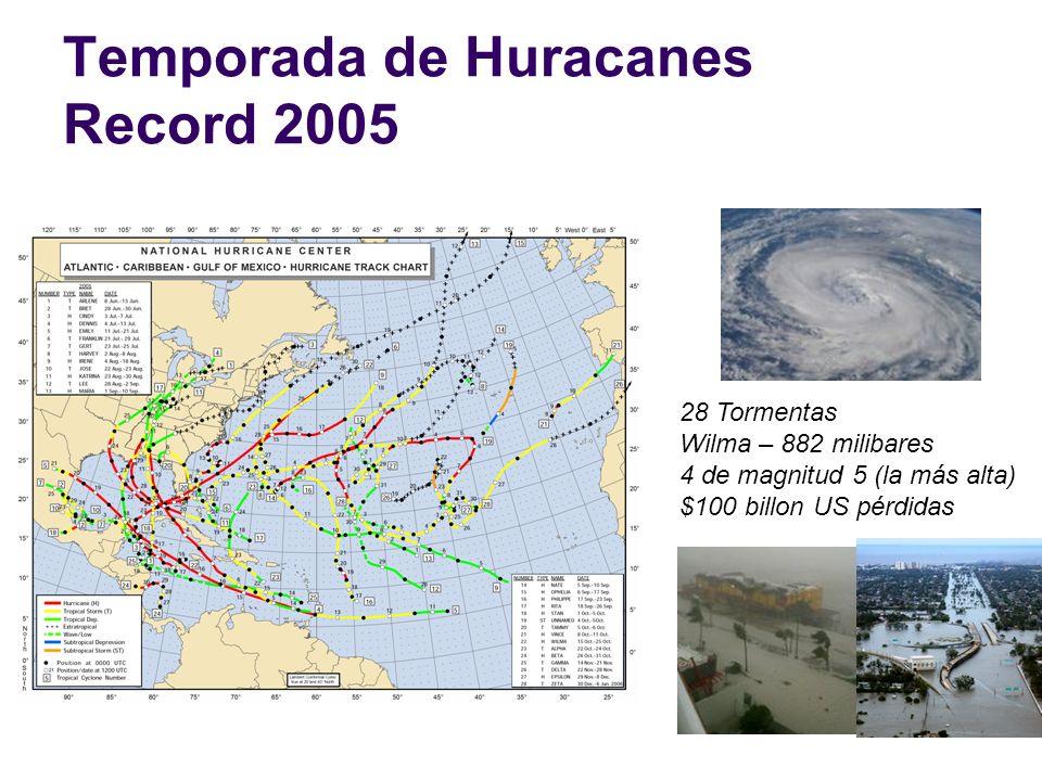 Temporada de Huracanes Record 2005 28 Tormentas Wilma – 882 milibares 4 de magnitud 5 (la más alta) $100 billon US pérdidas
