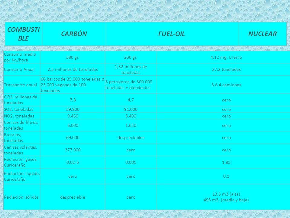 COMBUSTI BLE CARBÓN FUEL-OIL NUCLEAR Consumo medio por Kw/hora 380 gr.230 gr.4,12 mg. Uranio Consumo Anual2,5 millones de toneladas 1,52 millones de t