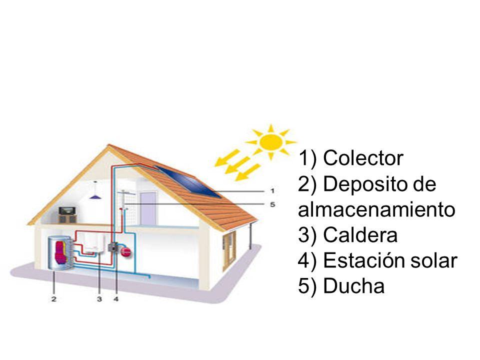 1) Colector 2) Deposito de almacenamiento 3) Caldera 4) Estación solar 5) Ducha