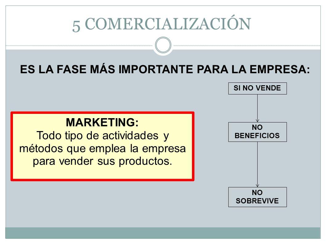 5 COMERCIALIZACIÓN MARKETING: Todo tipo de actividades y métodos que emplea la empresa para vender sus productos. ES LA FASE MÁS IMPORTANTE PARA LA EM