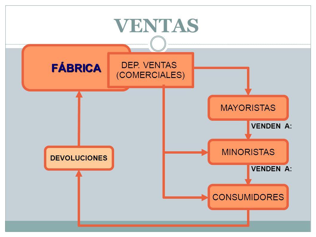 VENTAS FÁBRICA DEP. VENTAS (COMERCIALES) MAYORISTAS MINORISTAS CONSUMIDORES DEVOLUCIONES VENDEN A:
