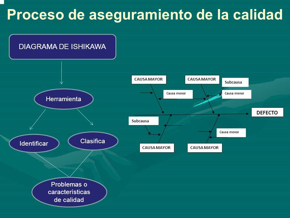 DIAGRAMA DE ISHIKAWA DEFECTO CAUSA MAYOR Causa menor Subcausa Herramienta Identificar Clasifica Problemas o características de calidad Proceso de aseg