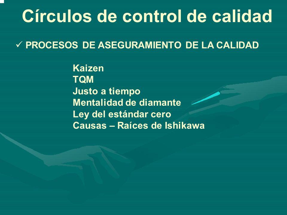 Círculos de control de calidad PROCESOS DE ASEGURAMIENTO DE LA CALIDAD Kaizen TQM Justo a tiempo Mentalidad de diamante Ley del estándar cero Causas –