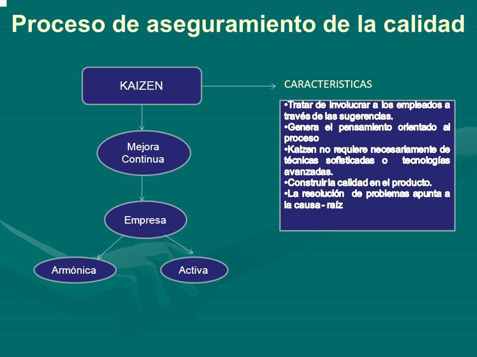 TQM Incrementa FILOSOFIA Cliente Satisfacción Proceso de aseguramiento de la calidad