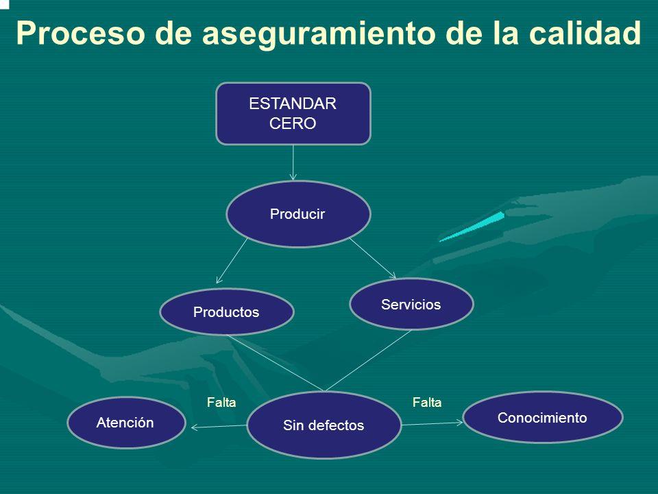 ESTANDAR CERO Producir Productos Servicios Sin defectos Conocimiento Falta Atención Falta Proceso de aseguramiento de la calidad