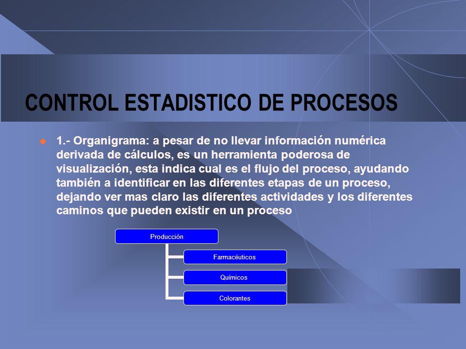 CONTROL ESTADISTICO DE PROCESOS 1.- Organigrama: a pesar de no llevar información numérica derivada de cálculos, es un herramienta poderosa de visuali