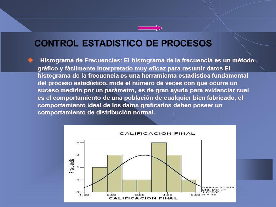 Histograma de Frecuencias: El histograma de la frecuencia es un método gráfico y fácilmente interpretado muy eficaz para resumir datos El histograma d