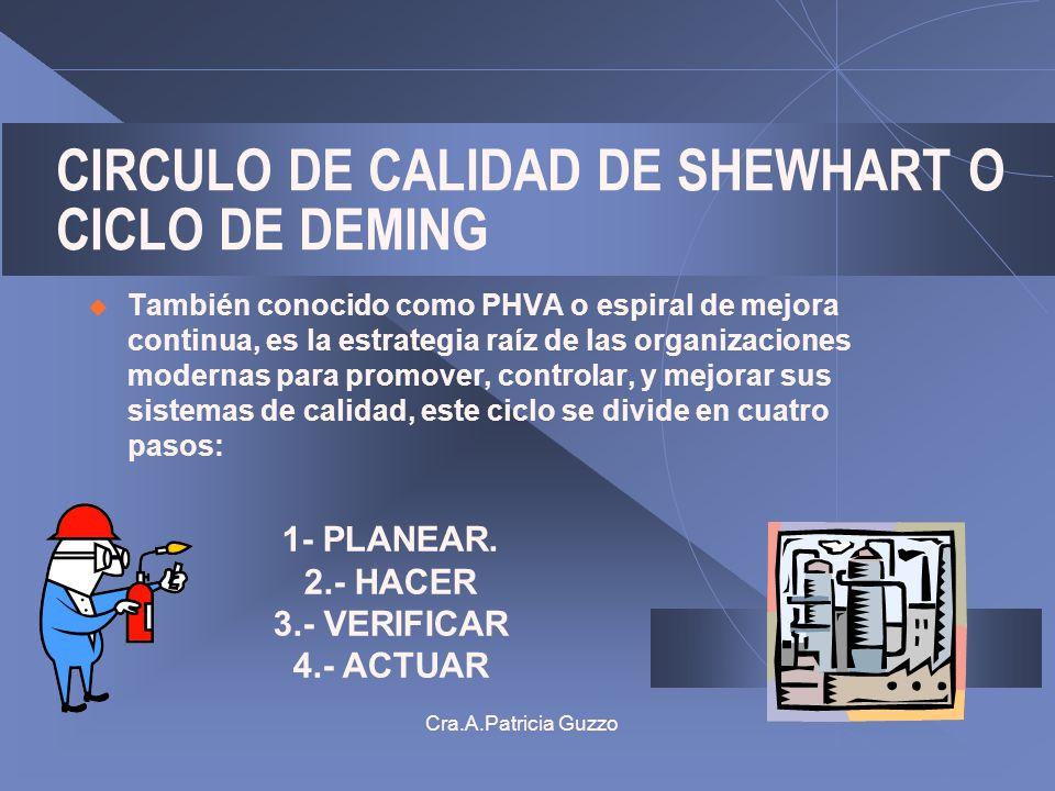 Cra.A.Patricia Guzzo CIRCULO DE CALIDAD DE SHEWHART O CICLO DE DEMING También conocido como PHVA o espiral de mejora continua, es la estrategia raíz d