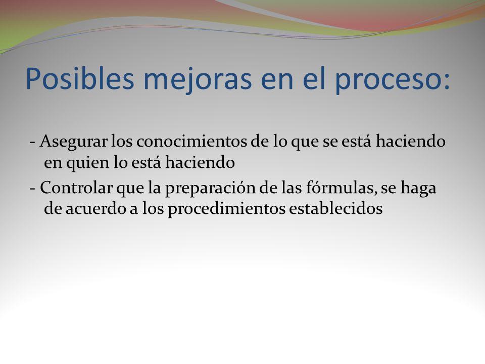 Posibles mejoras en el proceso: - Asegurar los conocimientos de lo que se está haciendo en quien lo está haciendo - Controlar que la preparación de la
