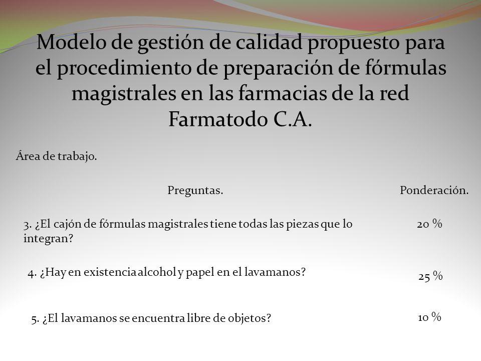 Área de trabajo. Preguntas.Ponderación. Modelo de gestión de calidad propuesto para el procedimiento de preparación de fórmulas magistrales en las far
