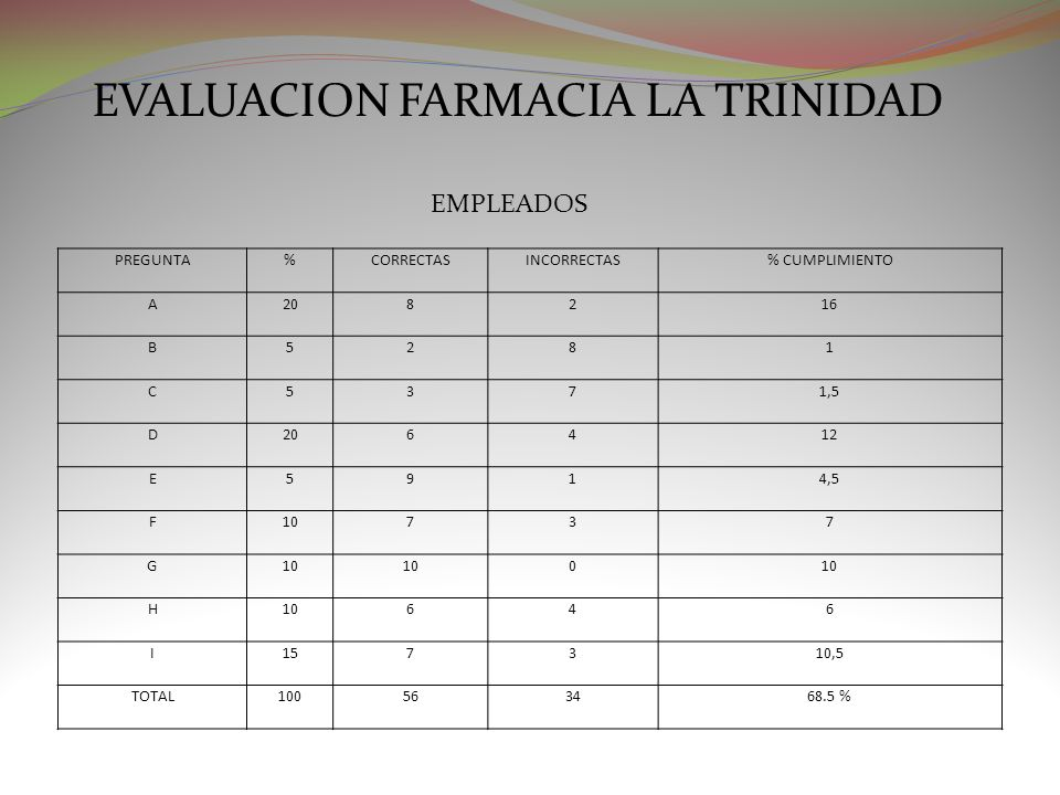 EVALUACION FARMACIA LA TRINIDAD PREGUNTA%CORRECTASINCORRECTAS% CUMPLIMIENTO A208216 B5281 C5371,5 D206412 E5914,5 F10737 G 0 H 646 I157310,5 TOTAL1005
