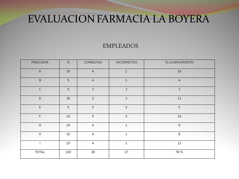 EVALUACION FARMACIA LA BOYERA EMPLEADOS PREGUNTA%CORRECTASINCORRECTAS% CUMPLIMIENTO A204116 B5414 C5323 D203212 E5505 F1050 G 418 H 418 I154112 TOTAL1
