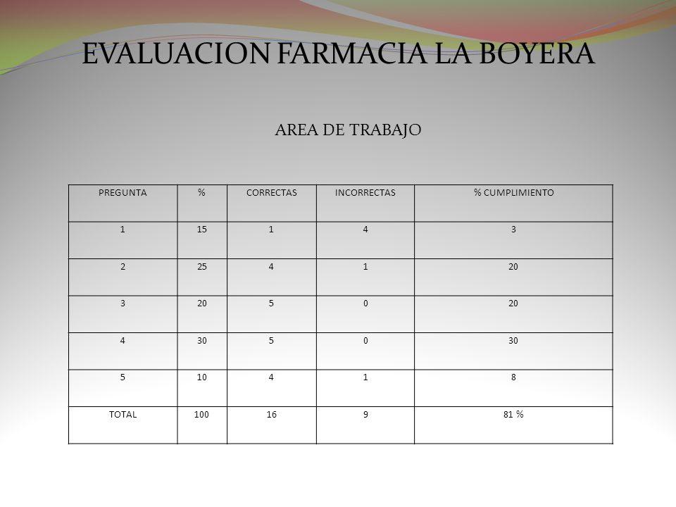 EVALUACION FARMACIA LA BOYERA AREA DE TRABAJO PREGUNTA%CORRECTASINCORRECTAS% CUMPLIMIENTO 115143 2254120 3 50 43050 510418 TOTAL10016981 %