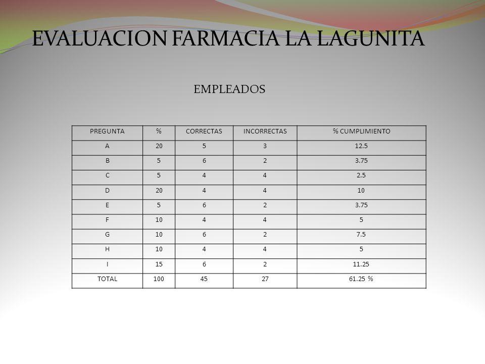 EVALUACION FARMACIA LA LAGUNITA EMPLEADOS PREGUNTA%CORRECTASINCORRECTAS% CUMPLIMIENTO A205312.5 B5623.75 C5442.5 D204410 E5623.75 F10445 G 627.5 H1044