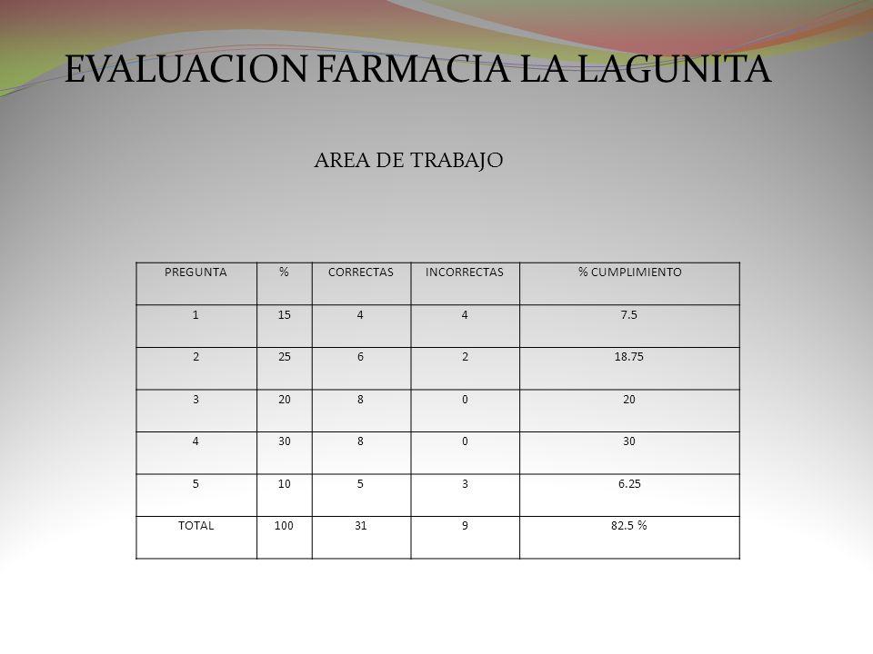 EVALUACION FARMACIA LA LAGUNITA AREA DE TRABAJO PREGUNTA%CORRECTASINCORRECTAS% CUMPLIMIENTO 115447.5 2256218.75 32080 43080 510536.25 TOTAL10031982.5