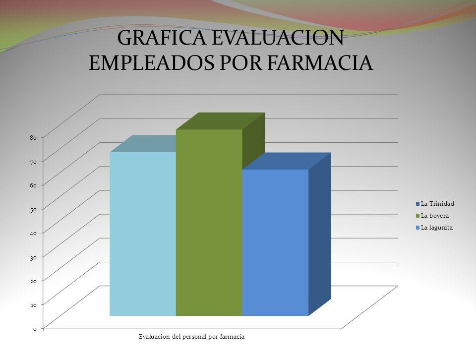 GRAFICA EVALUACION EMPLEADOS POR FARMACIA