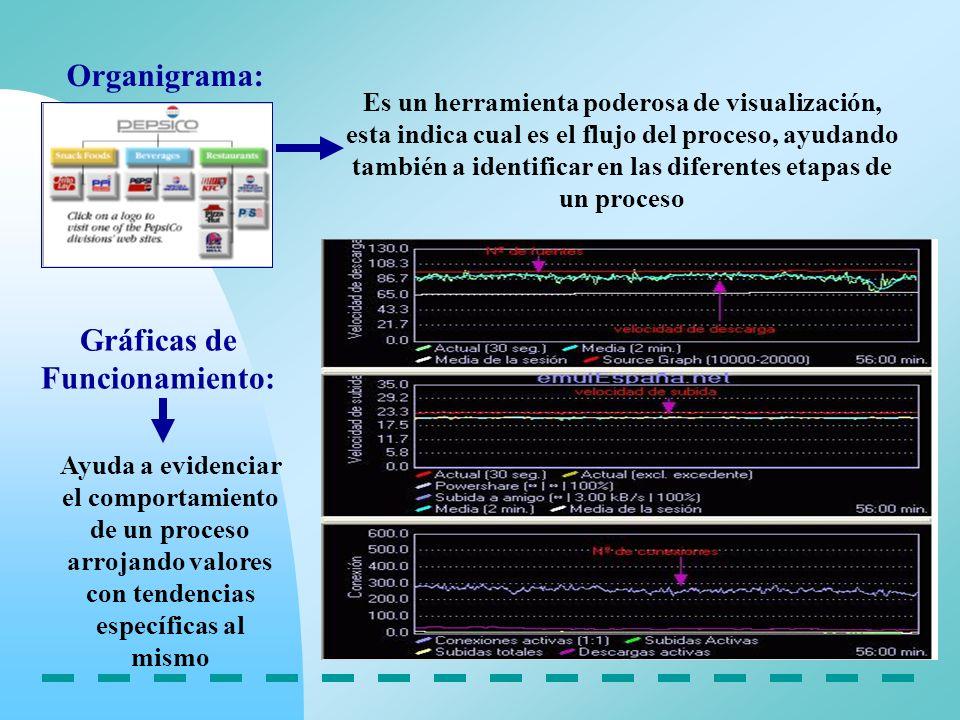 Organigrama: Es un herramienta poderosa de visualización, esta indica cual es el flujo del proceso, ayudando también a identificar en las diferentes e