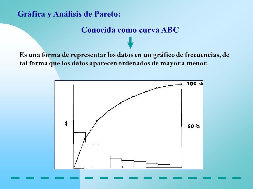 Gráfica y Análisis de Pareto: Conocida como curva ABC Es una forma de representar los datos en un gráfico de frecuencias, de tal forma que los datos a