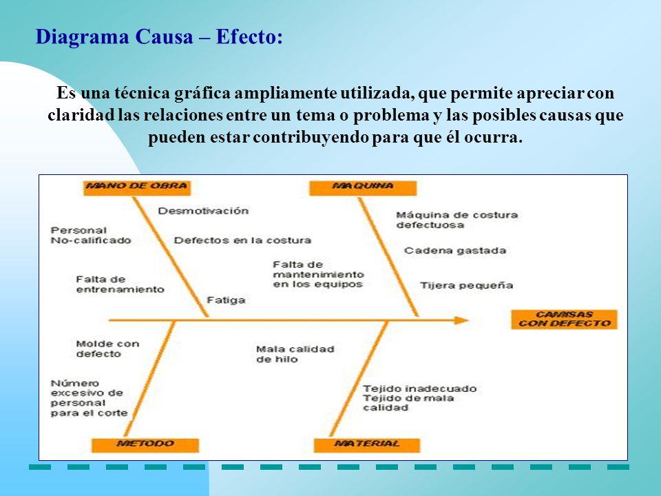 Diagrama Causa – Efecto: Es una técnica gráfica ampliamente utilizada, que permite apreciar con claridad las relaciones entre un tema o problema y las