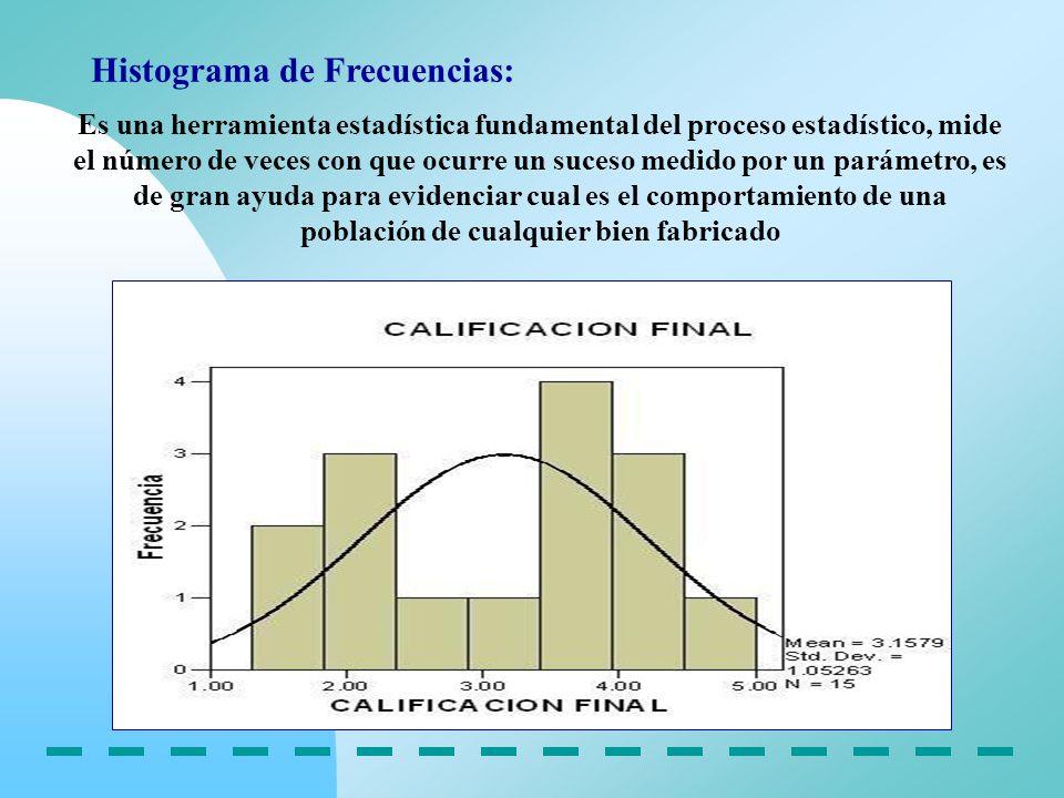 Histograma de Frecuencias: Es una herramienta estadística fundamental del proceso estadístico, mide el número de veces con que ocurre un suceso medido