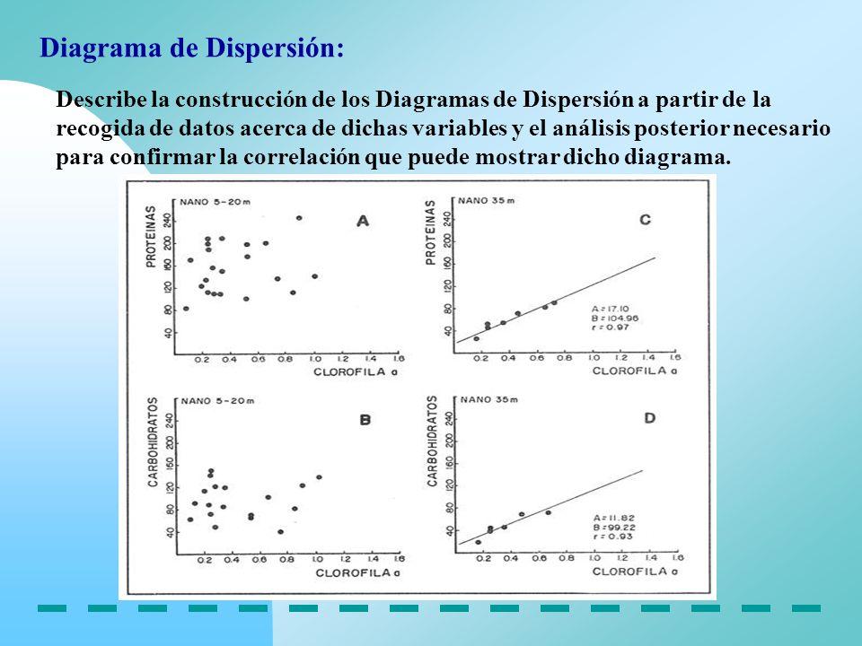 Diagrama de Dispersión: Describe la construcción de los Diagramas de Dispersión a partir de la recogida de datos acerca de dichas variables y el análi