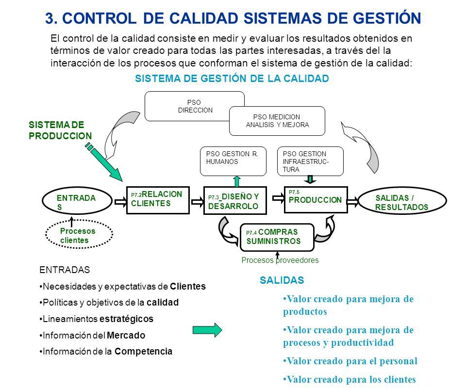 3. CONTROL DE CALIDAD SISTEMAS DE GESTIÓN ENTRADAS Necesidades y expectativas de Clientes Políticas y objetivos de la calidad Lineamientos estratégico